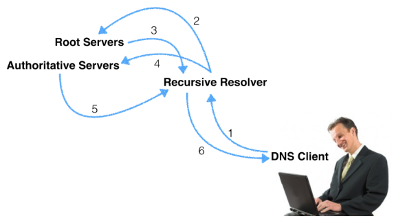 Using dig +trace to Understand DNS Resolution from Start to Finish