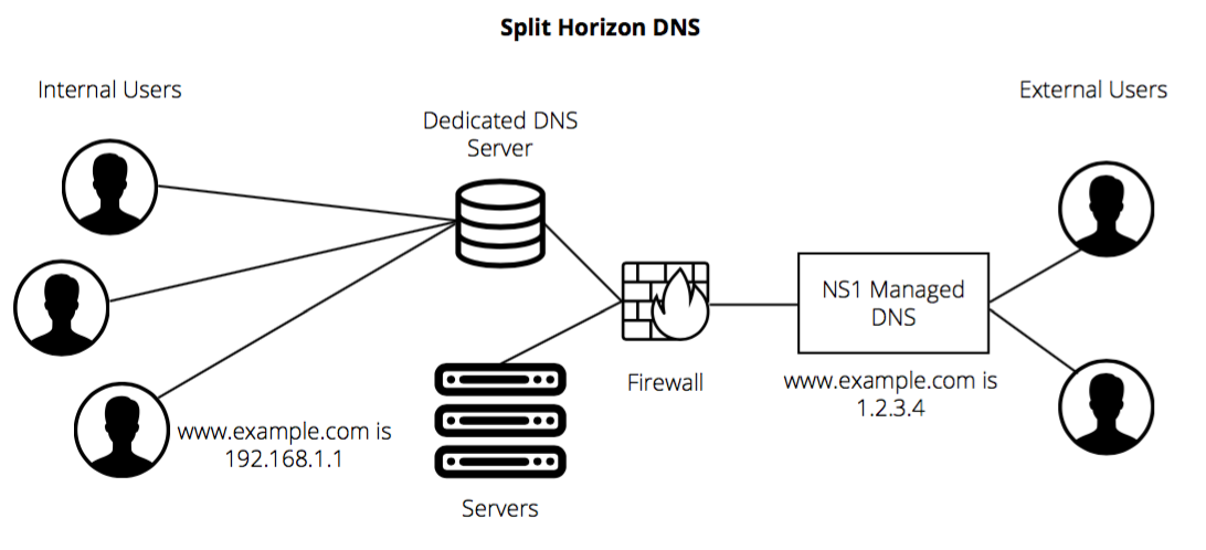 What is Split Horizon or Multiview DNS?
