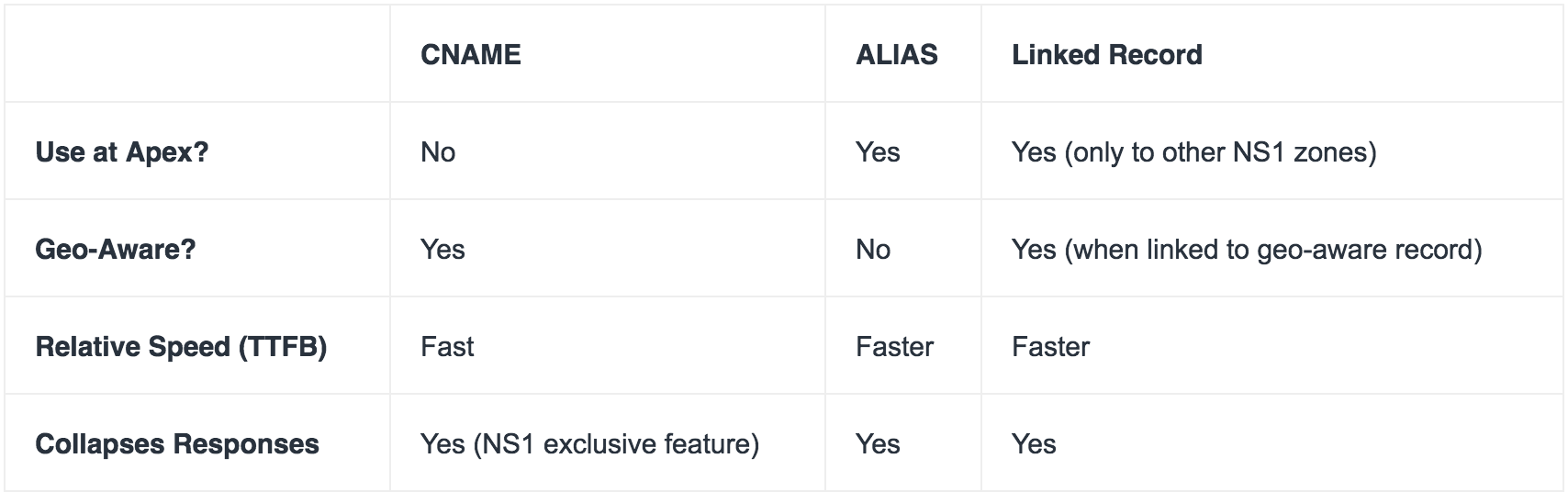 The Difference Between ALIAS and CNAME and When To Use Them