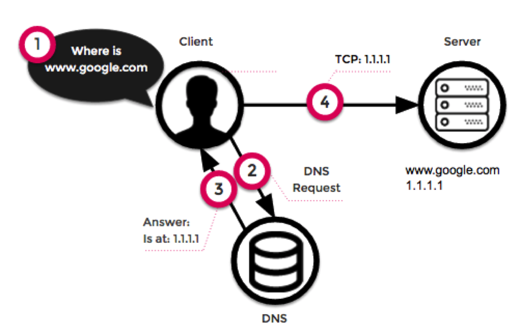 What's The Difference? Authoritative and Recursive DNS Explained