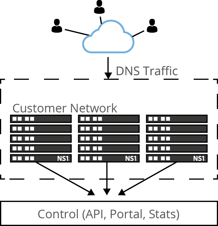 Announcing Dedicated DNS: The Industry's Only SaaS DNS