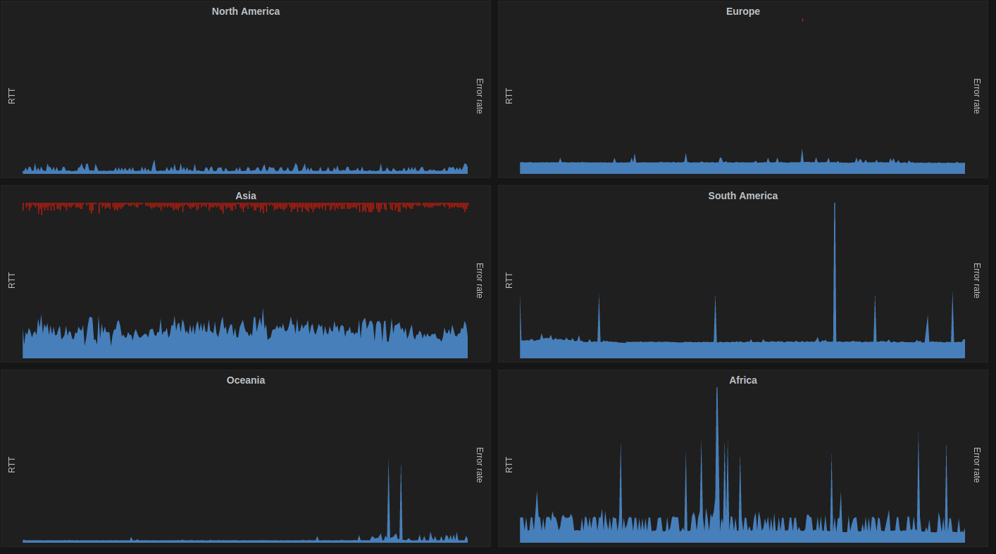 catchpoint telemetry for one of our systems aggregated by continent in grafana